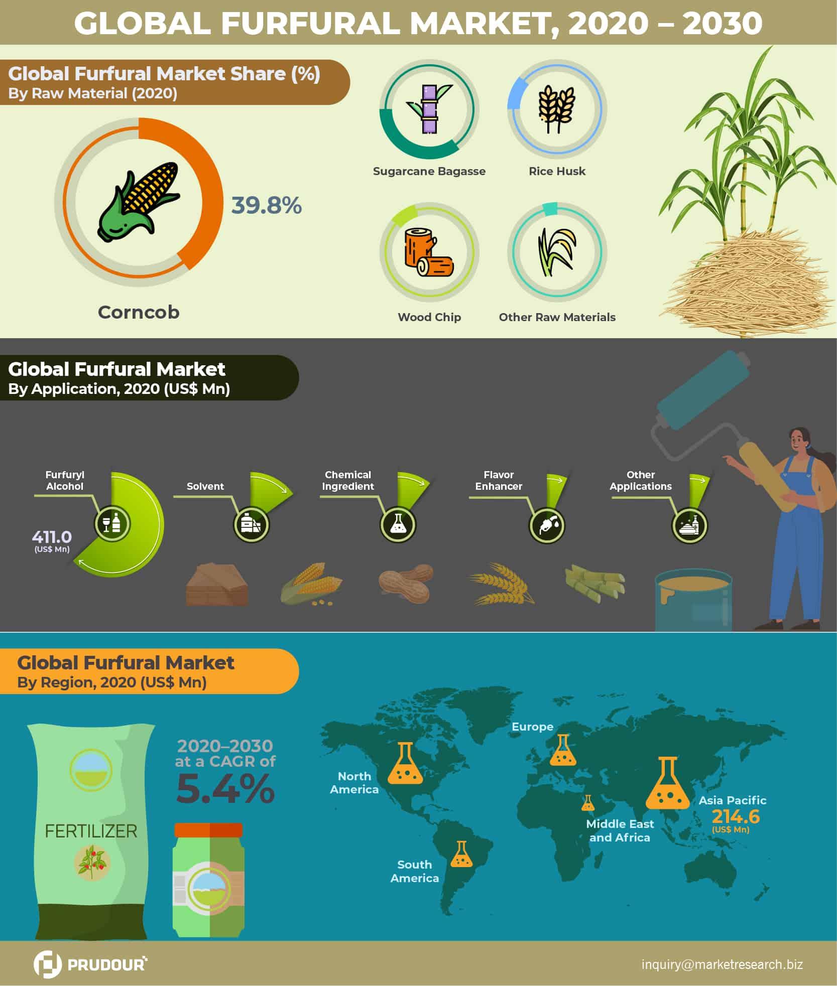 Global Furfural Market Infographics