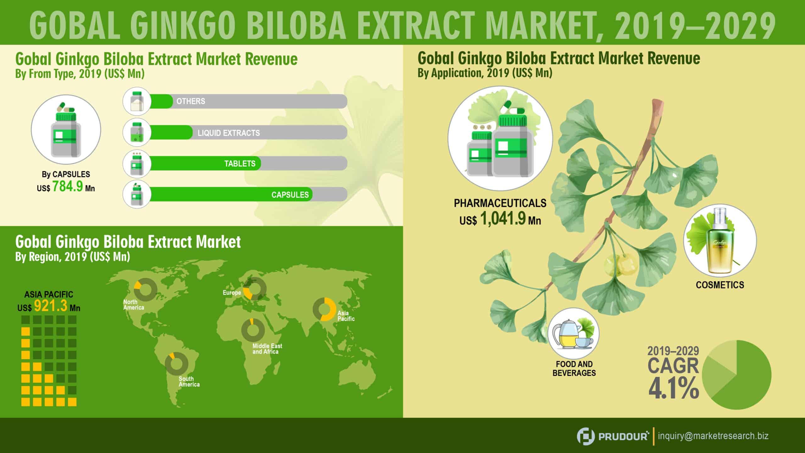 Global Ginkgo Biloba Extract Market Infographics