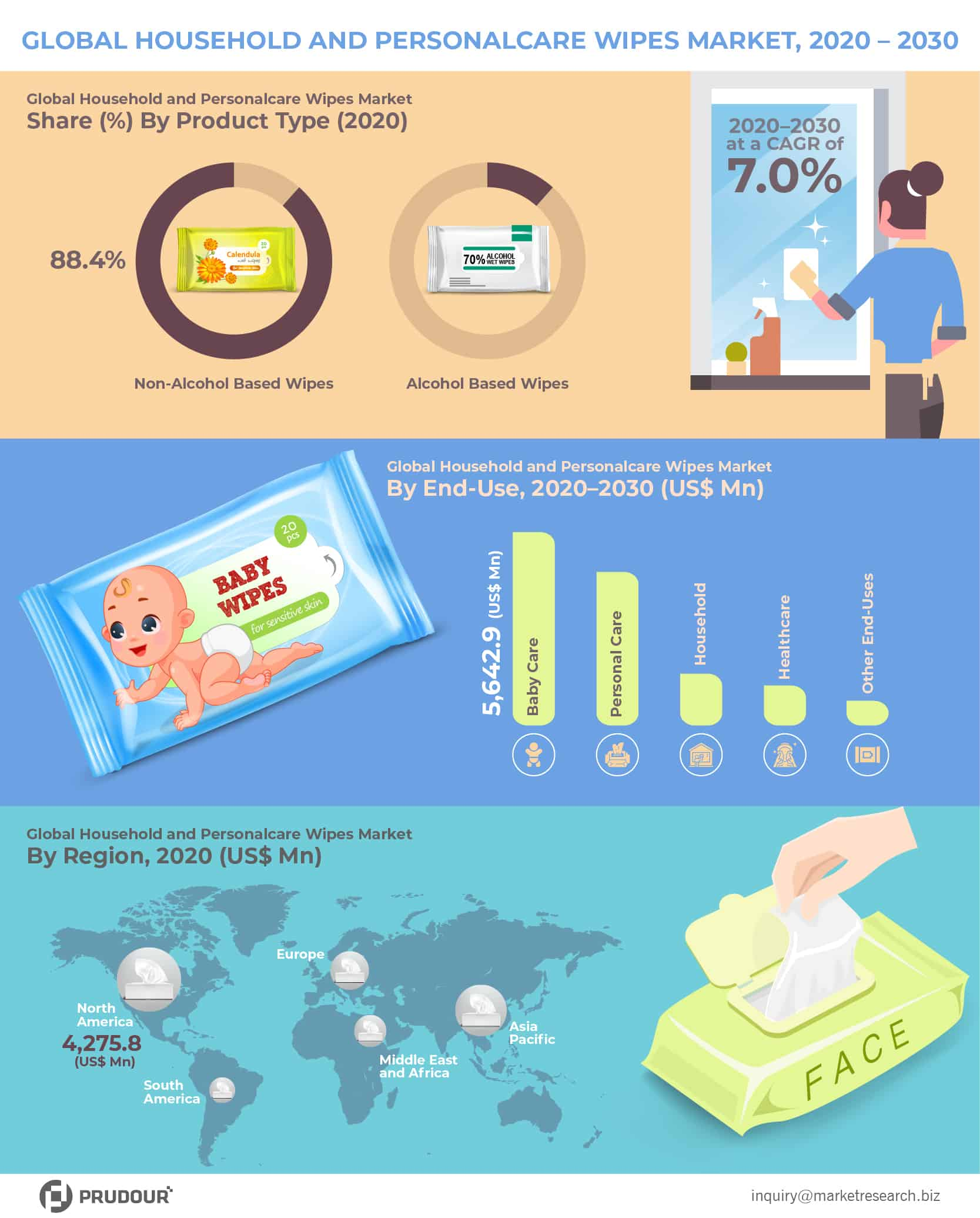 Global Household and Personalcare Wipes Market Infographics