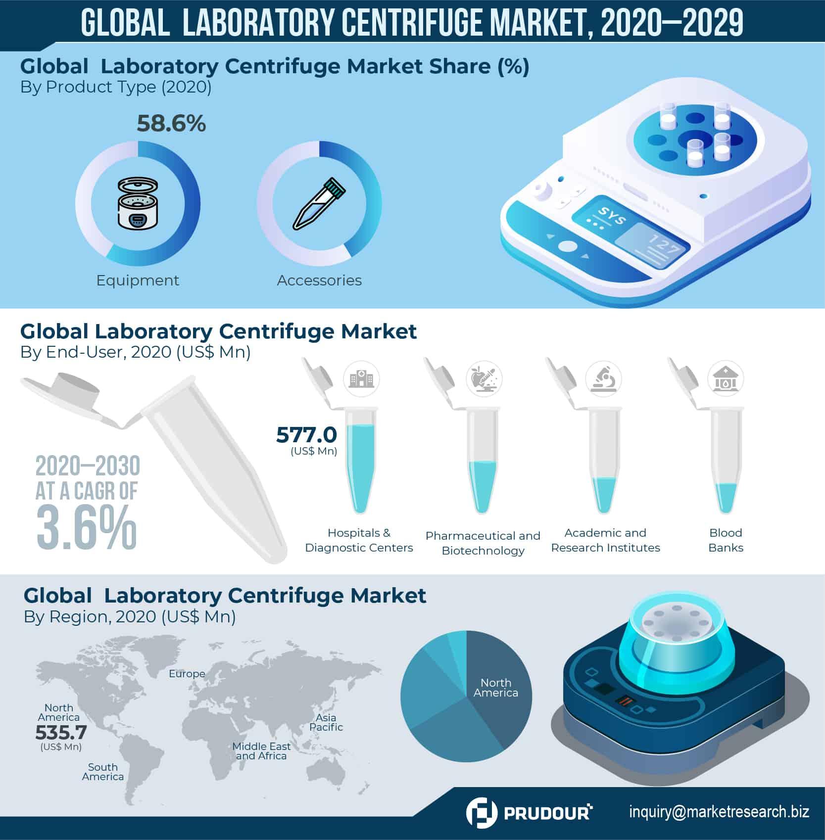 Global Laboratory Centrifuge Market Infographics