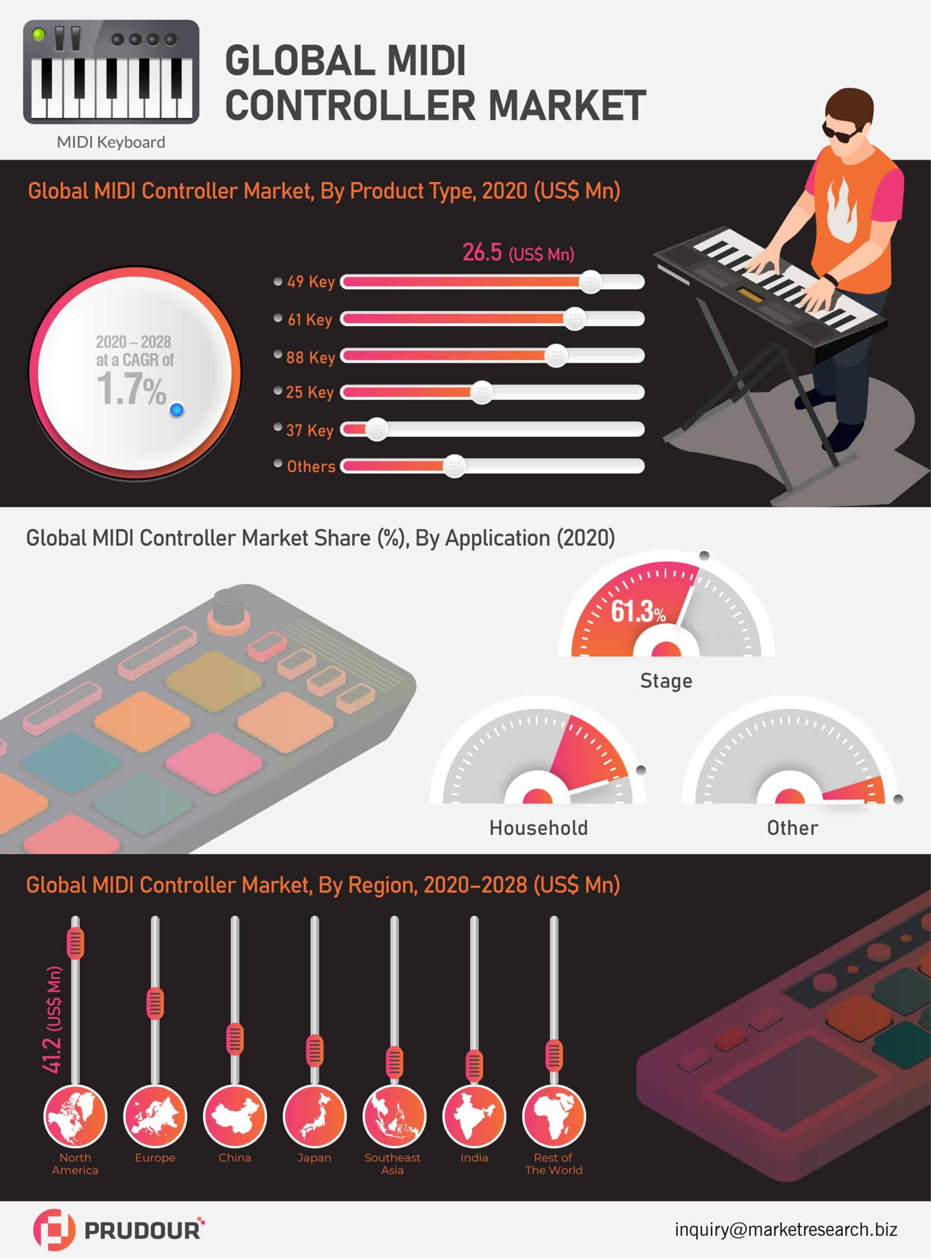Global MIDI Controller Market Infographics