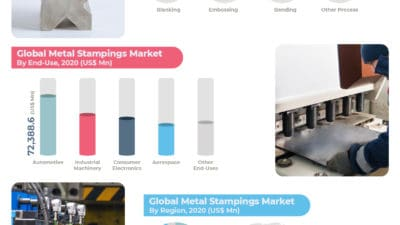 Global Metal Stamping Market is projected to reach US$ 3,55,609.9 Mn in 2030 at a CAGR of 4.1% from 2021 to 2030