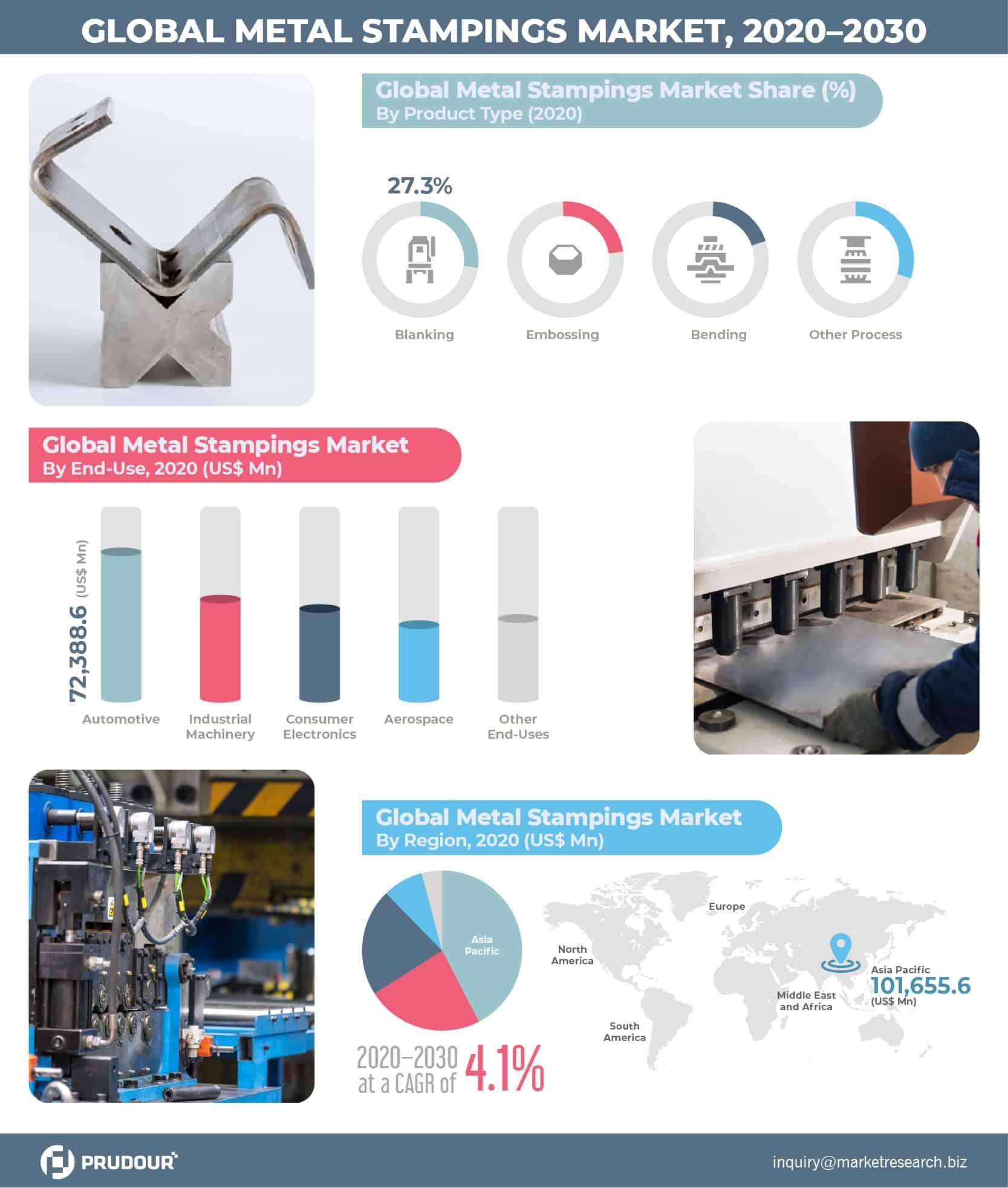 Global Metal Stamping Market Infographics