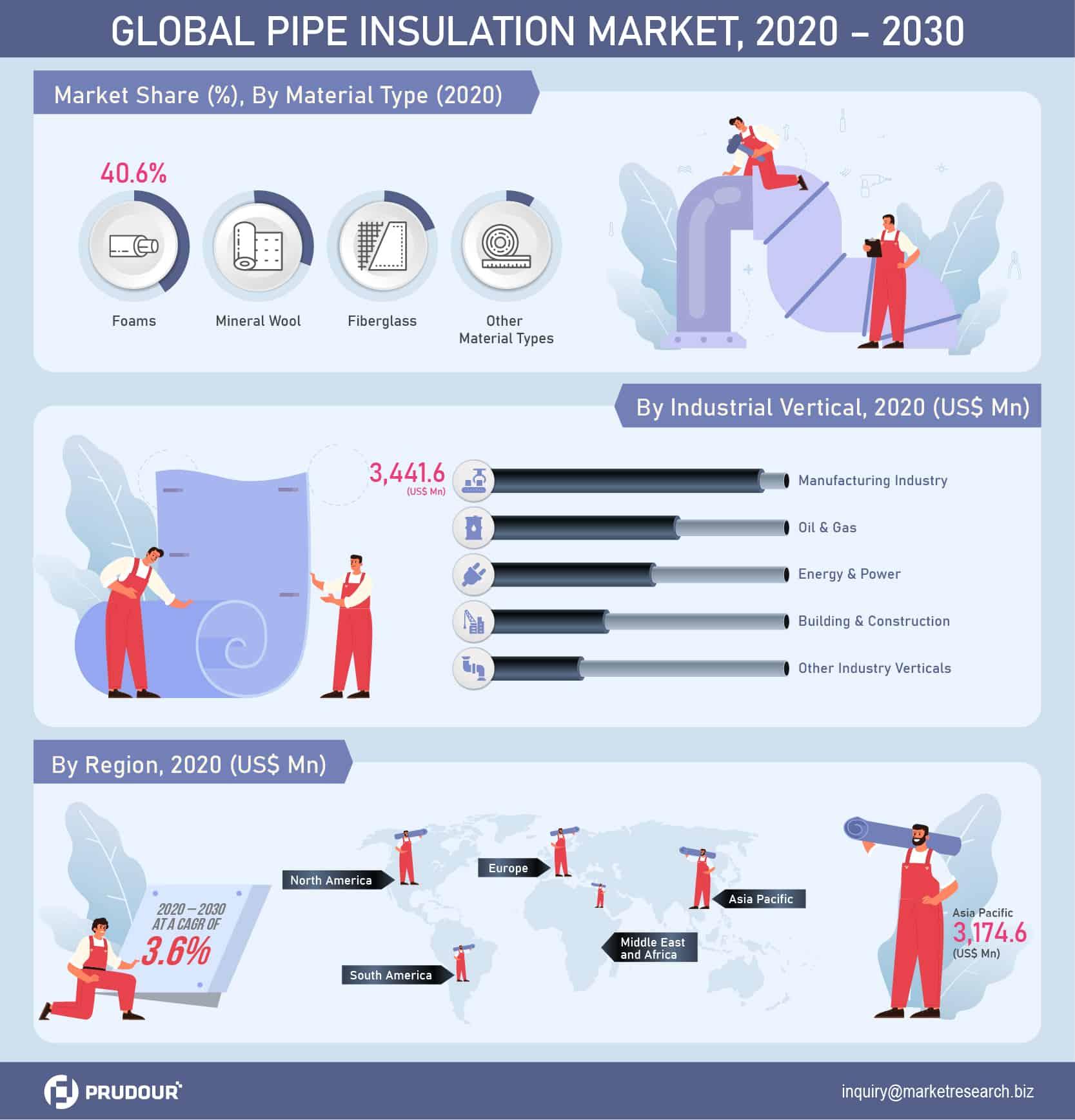 Pipe Insulation Market