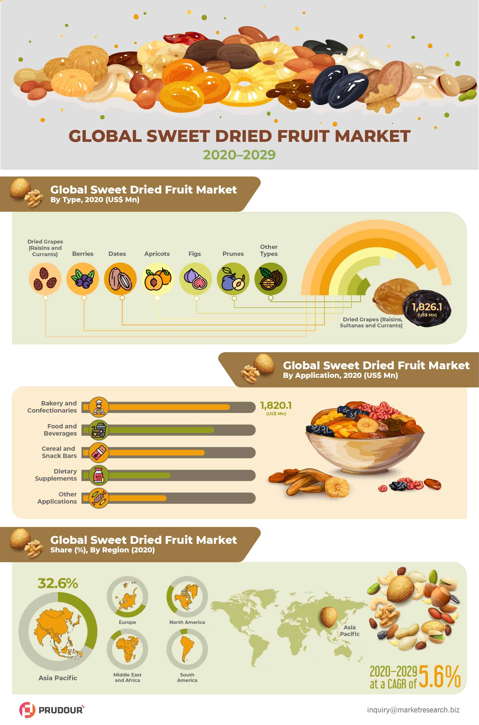 Global Sweet and Dried Fruit Market Infographics