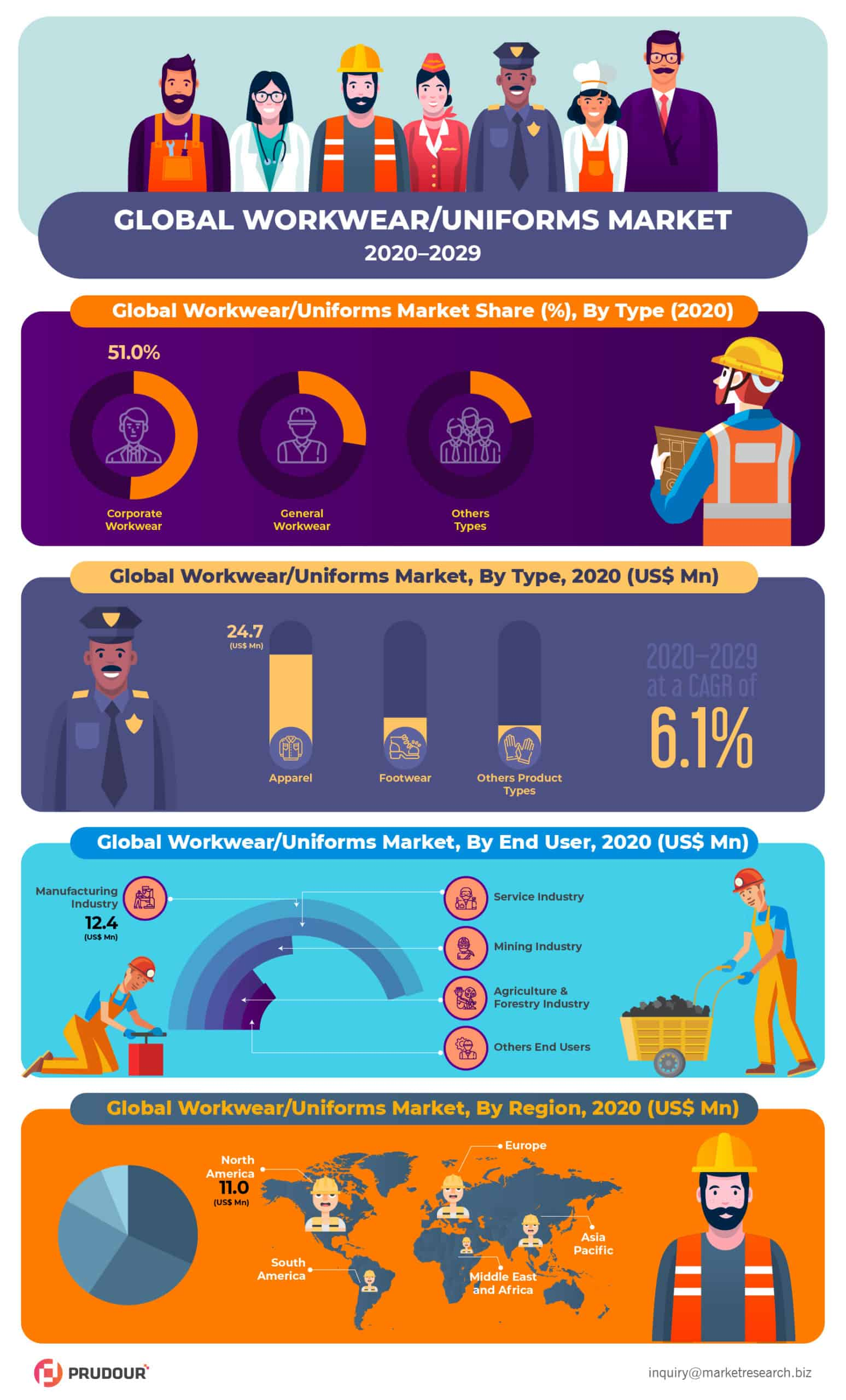 Global WorkwearUniforms Market Infographics