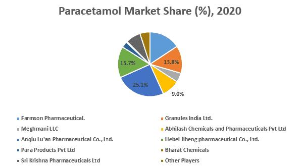 Leading Paracetamol Players Market Share (%), 2021
